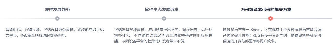 华为方舟编译器